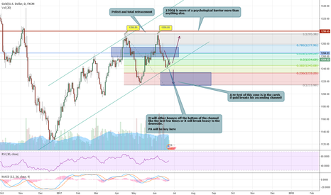 XAUUSD: XAUUSD : Success! Bull run this intact