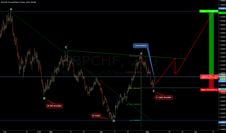 GBPCHF: A reversal pattern of GBP/CHF is occurred