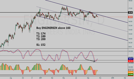 ENGINERSIN: Engineers India Ltd BUY setup (after breakout))