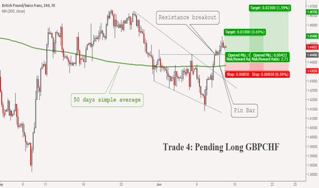 GBPCHF: (J) Trade 4 : GBPCHF Breaking Higher #forex