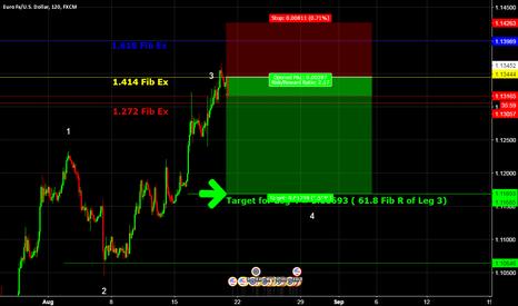 EURUSD: EURUSD Leg 4 Target @ 61.8 Fib R of Leg 3
