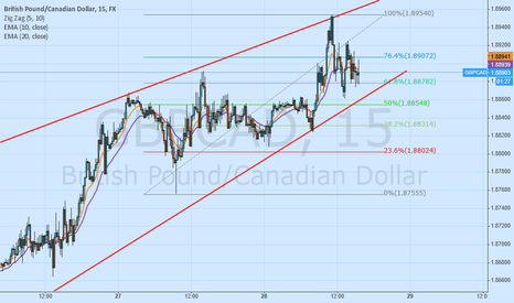 GBPCAD: My first overview for GBPCAD