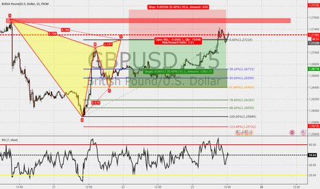 GBPUSD: GBPUSD 15m : Gartley completed.
