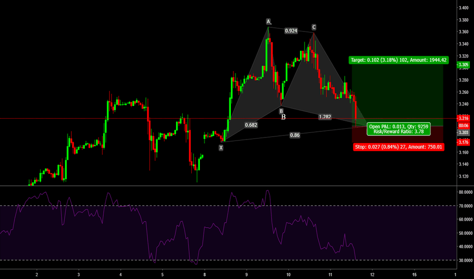 NG1!: Bullish Gartley + Support level + Trend + RSI confluence