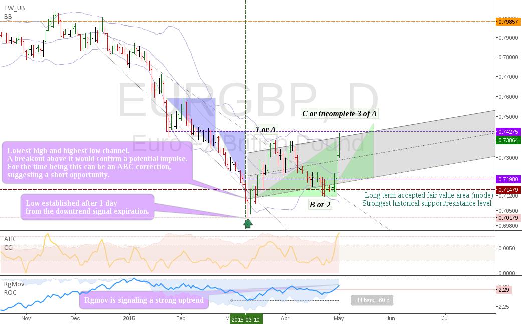 EURGBP: Decisive moment