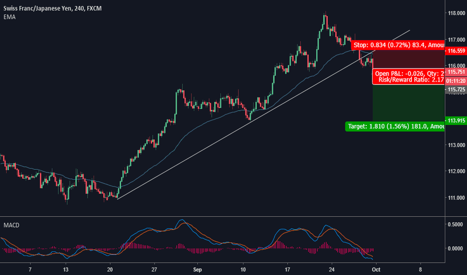 CHFJPY: Break Down a trend line