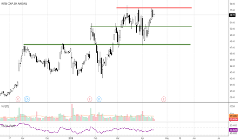 INTC: INTC failed to break above resistance