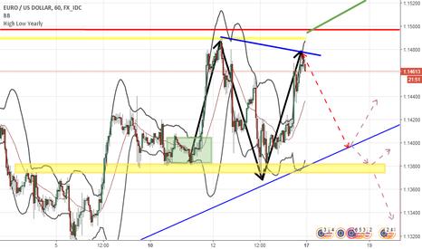 EURUSD: EUR USD H1 Double TOP