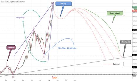 BTCUSD: BTCUSD market movement expectation