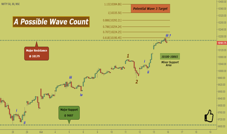 NIFTY: Nifty: A Possible Current Upwave Count