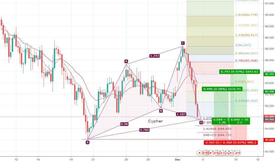 CADJPY: Cypher on CADJPY almost completed