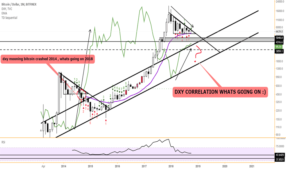BTCUSD: BTC/USD Monthly DXY correlation
