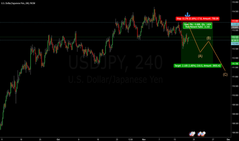 USDJPY: USDJPY - 4H Bulls out look for short opportunities