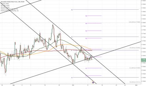 AUDCHF: AUD/CHF breaks long term pattern