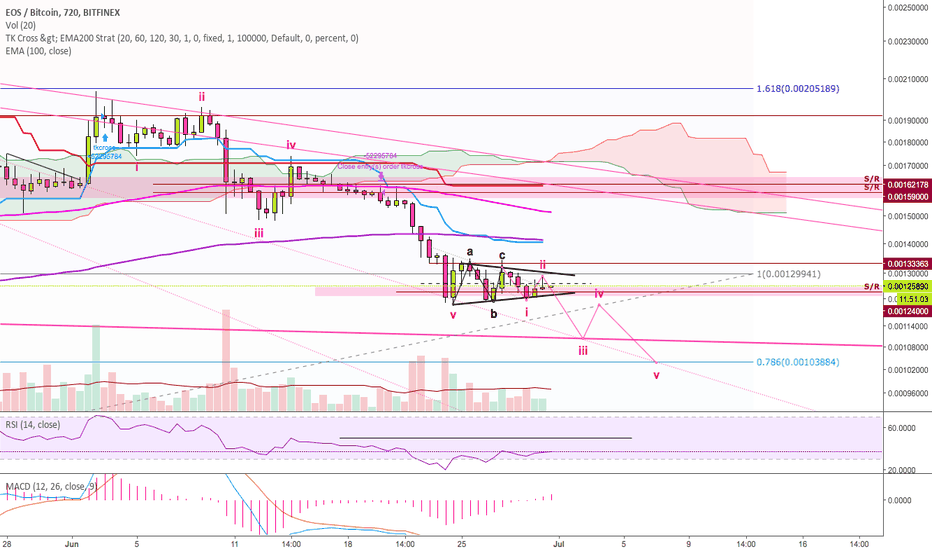 EOSBTC: EOS (#EOS): Downtrend will continue...
