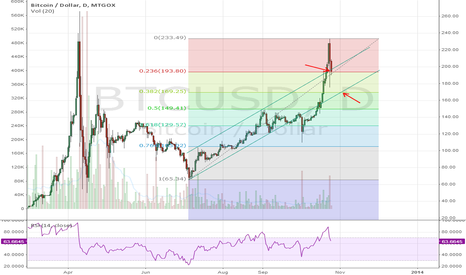 BTCUSD: Re-gain strength and continue parabolic or return to the trend?