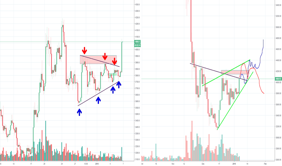 BTCUSD: Okay Bitcoin, is it going to be 4200 or 5200? Part 8