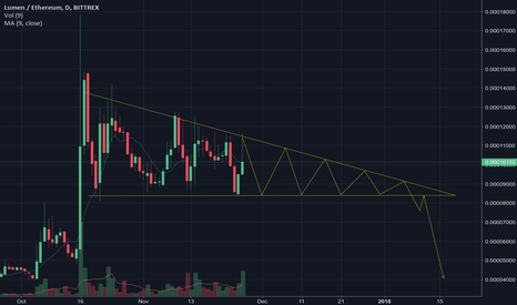 XLMETH: XLM/ETH Descending Triangle
