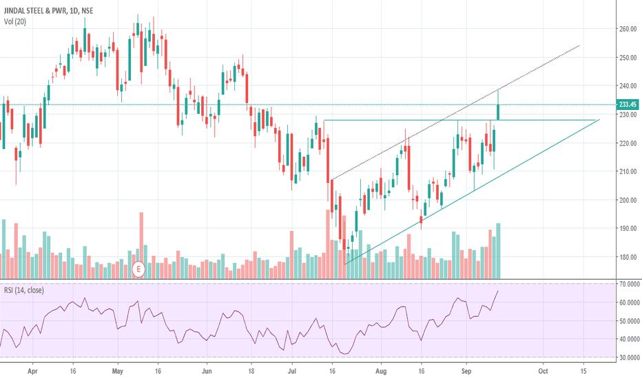 JINDALSTEL: Jindal Steel Ascending triangle Breakout