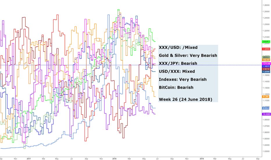 EURUSD: Weekly Momentum On Major Pairs (Wk26)