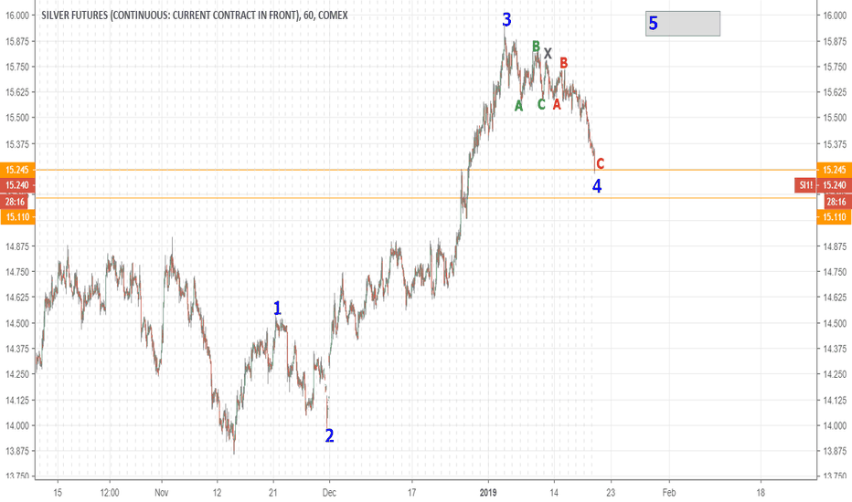 SI1!: SILVER Double Top Expected.