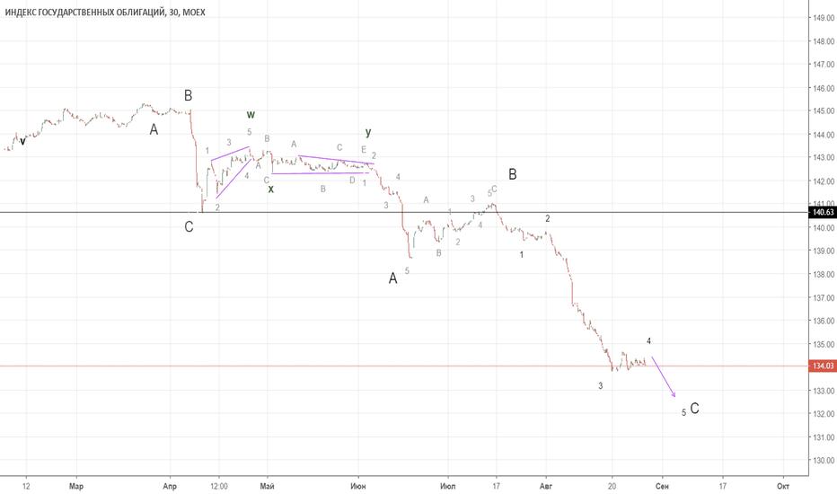 RGBI: RGBI, откат близок ?!, вариант с doube_Z (elliott wave)