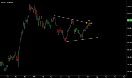 USDJPY: Technical - Clear break of pattern confirmed with a close above