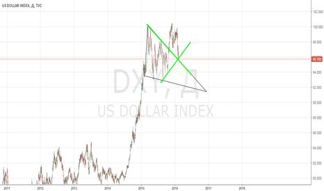 DXY: Индекс доллара : сегодня, завтра и до ноября.