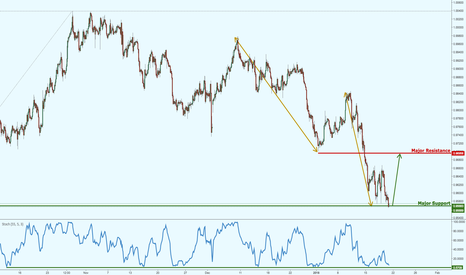 USDCHF: USDCHF testing strong support, prepare for a potential bounce