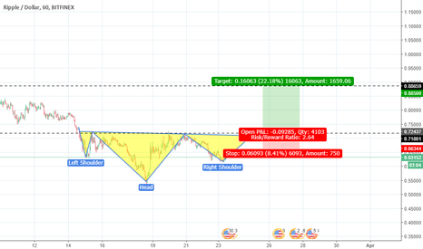 XRPUSD: ripple to be bullish again?