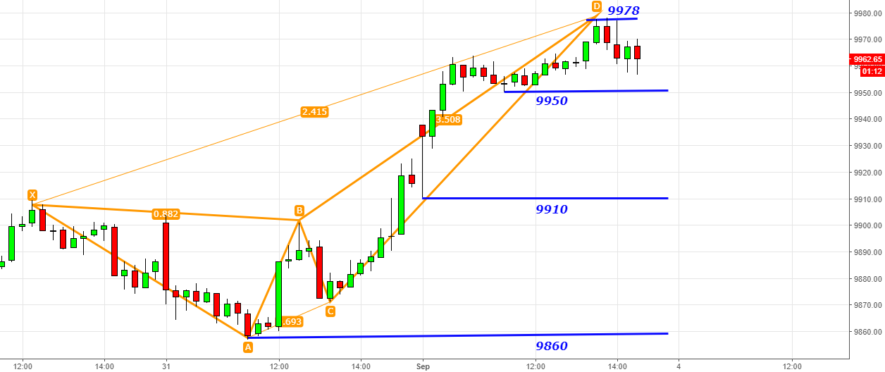 Nifty- Deep Crab Bearish Harmonic @9978 Target -9950-9910-9860