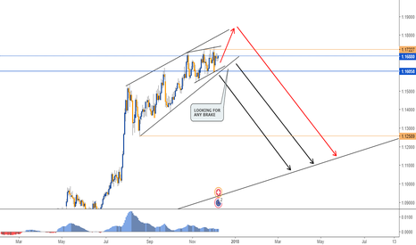 EURCHF: ENDING CHANNEL IN EURCHF - DAILY CHART