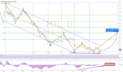 MTL: Weakness in the downtrend #swingtrading