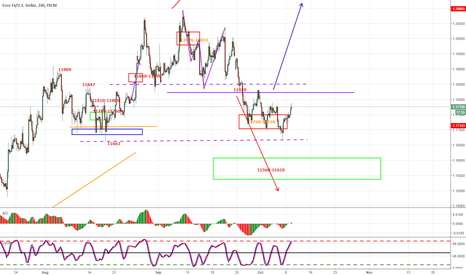 EURUSD: EURUSD LOWER OR DOUBLE BOTTOM 11663/11669