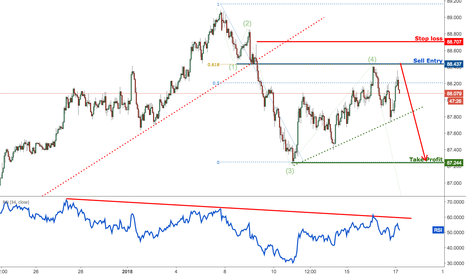 AUDJPY: AUDJPY dropped perfectly, remain bearish for a further drop