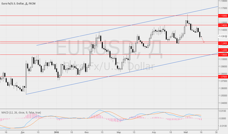 EURUSD: Ситуация по EUR/USD, GBP/USD на 16 мая.