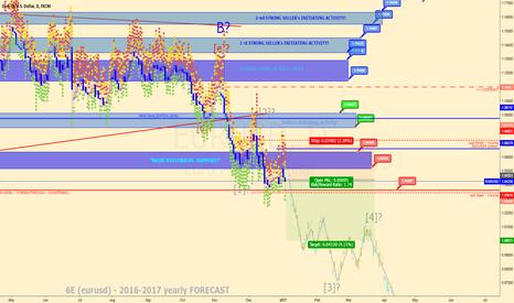 EURUSD: EURUSD (6E futures) - Downtrend Continue >>>