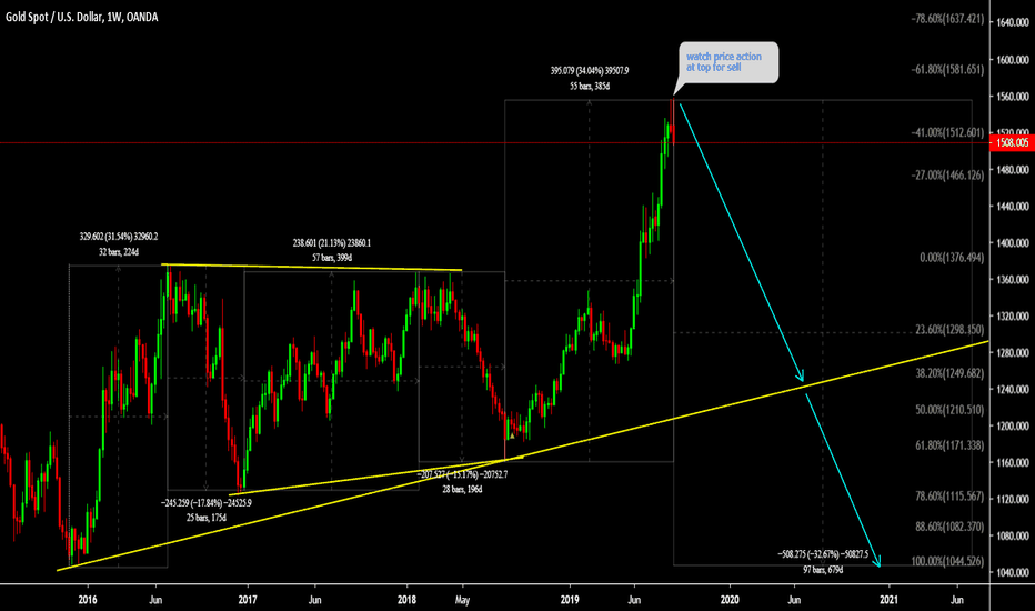 Ideas and Forecasts on Gold Spot / U S  Dollar — FX:XAUUSD