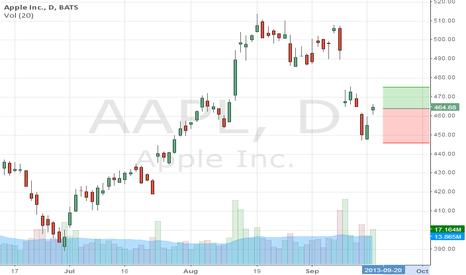 AAPL: Apple up