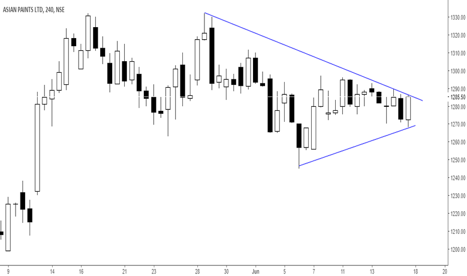 ASIANPAINT: Near to breakout
