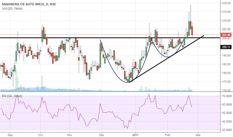MAHINDCIE: Cup and handle with retesting support line