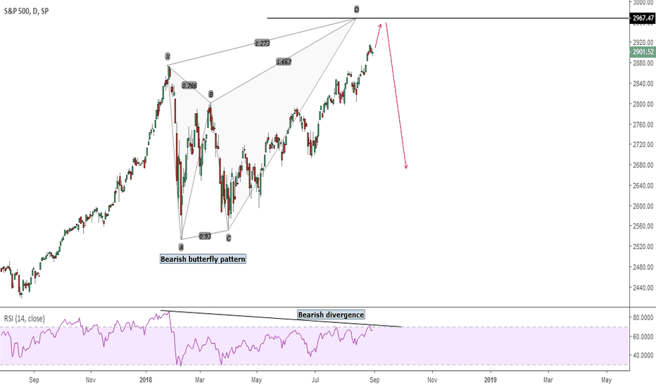 SPX: S&P 500. Correction coming soon?