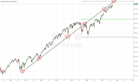 SPX: sp500 probably wont break this line