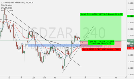 USDZAR: Make Higher Low Plus Respect on TrandLine: Long