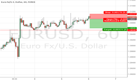 EURUSD: Possible short on a failed breakout