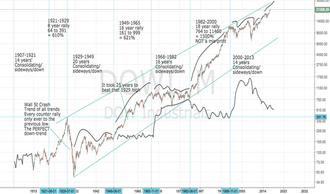DOWI: DJIA: DOWI: Long-term Dow Jones and Commodity Cycles clean chart