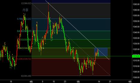 XAUUSD: 关注下降趋势线和23.6,突破23.6目标1300附近,突破38.2看61.8