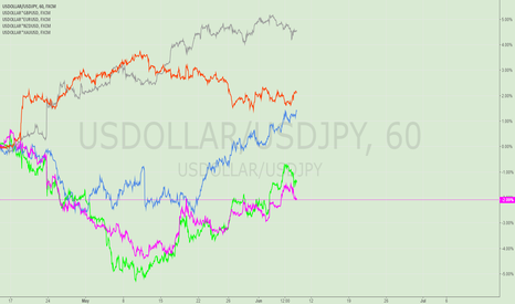 USDOLLAR/USDJPY: Maybe we can try a hedge against the EURUSD and the USDJPY