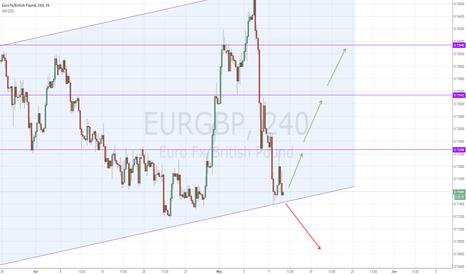 EURGBP: EURGBP back where it started (HEAVY LONG)