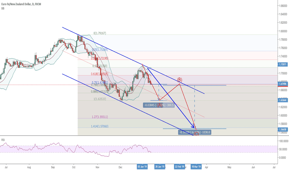 EURNZD: 1601 EURNZD: still got 300 pips down for the first wave